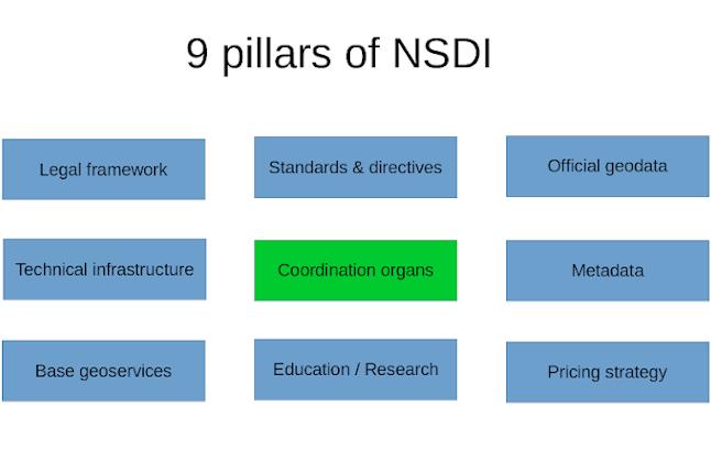 9 pillars of NSDI